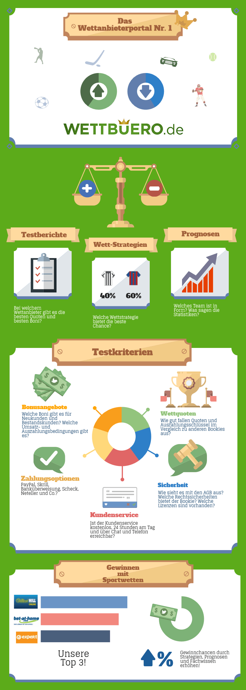 Wettbüro-Infografik